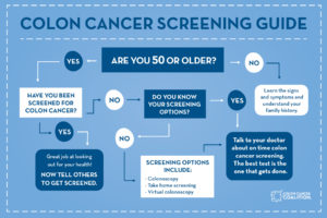 A colon cancer screening guide Colon Cancer Screening Flow Chart View. Young  Onset ...