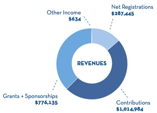 2016 Colon Cancer Coalition Audited Revenue
