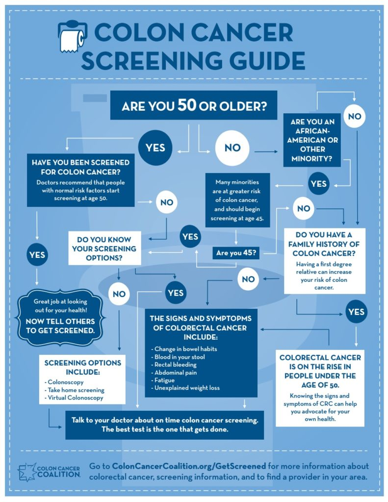 Go With the Flow - a Colorectal Cancer Screening Guide