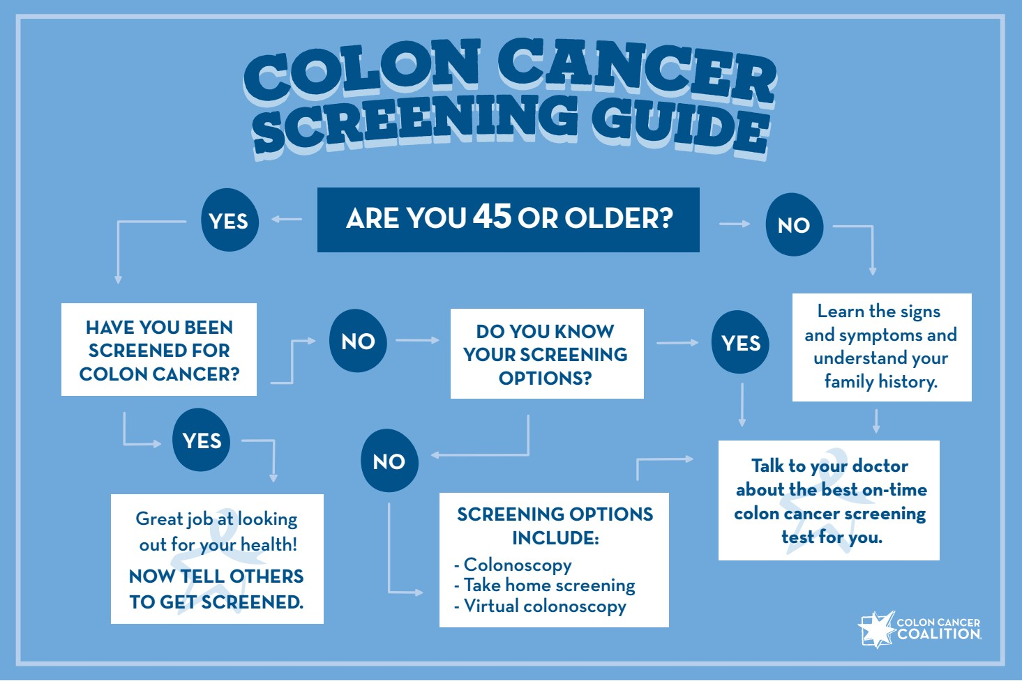 Screening Guide Colon Cancer Coalition